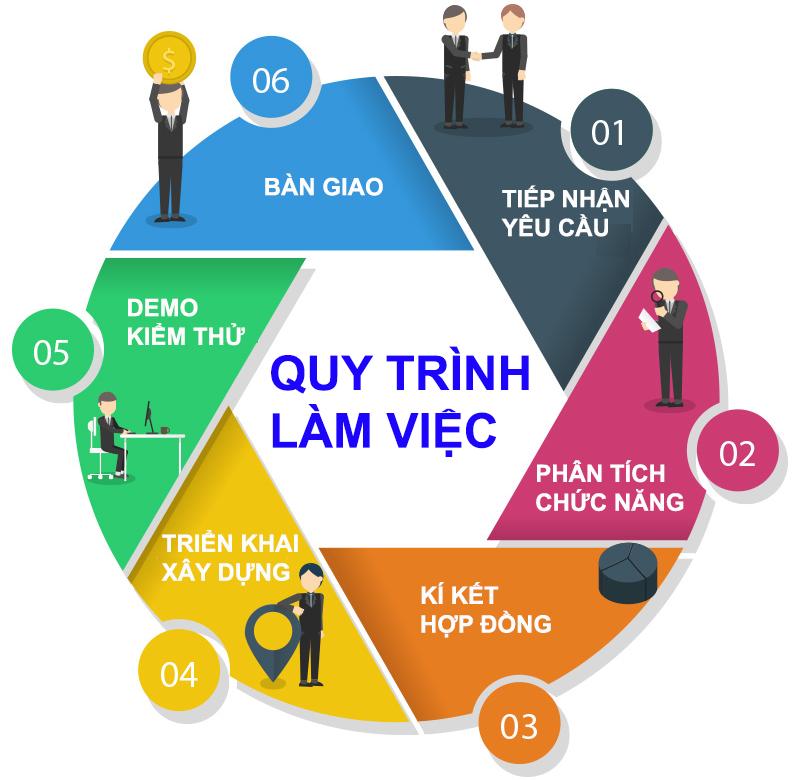 Quy trình thiết kế website nhanh gọn – chuyên nghiệp của WifiM