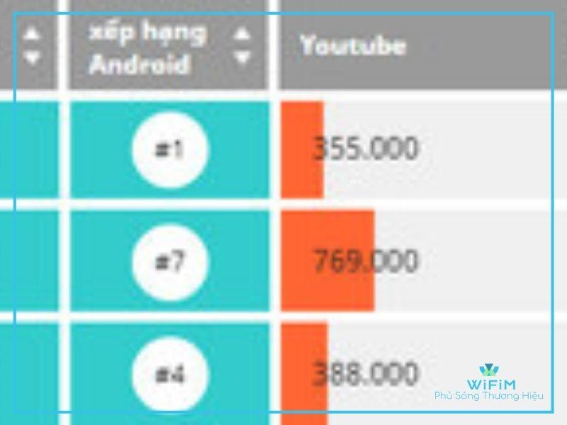 Bảng xếp hạng top trang thương mại điện tử quý 4/2020 (Nguồn: iprice.vn)