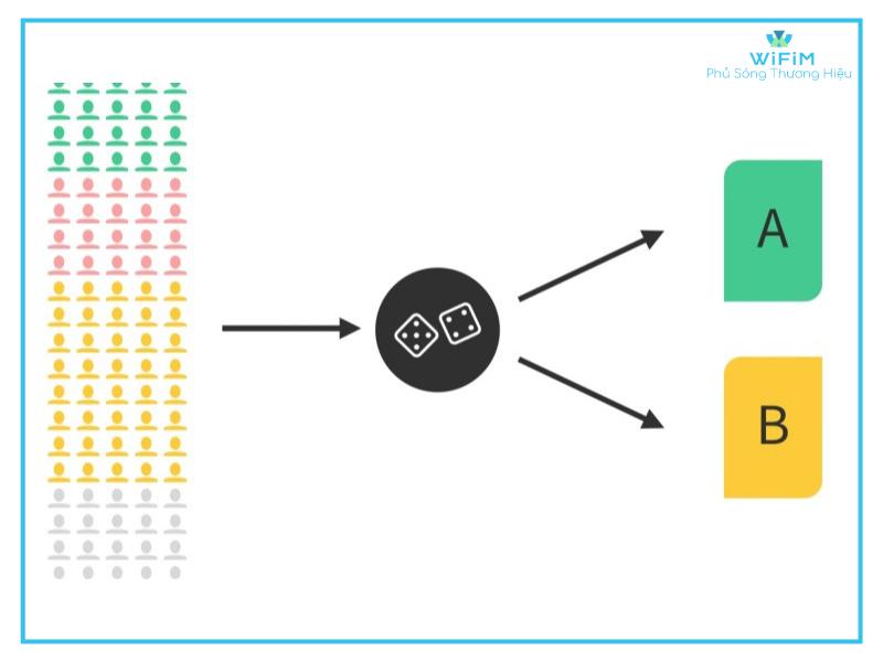 Các ứng dụng thực tế của AB testing