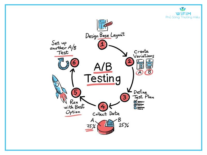 Quy trình đầy đủ của AB testing