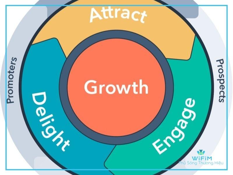Khái niệm Inbound Marketing