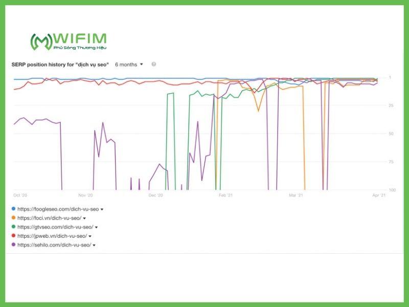 Sự ảnh hưởng của biểu đồ biến động trong SERP Analysis